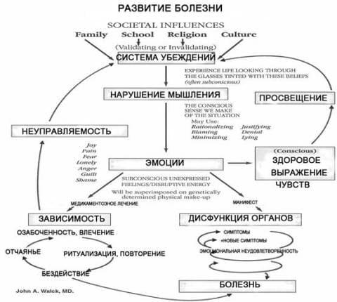 Вегето-сосудистая дистония (ВСД, Нейроциркуляторная дистония ...