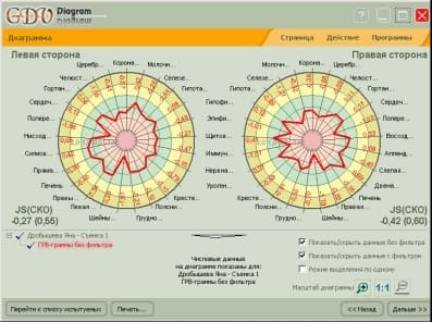 ГРВ диагностика (биоэлектрография)