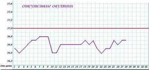 Расшифровка графика базальной температуры (БТ): ановуляторный цикл, то есть отсутствие овуляции