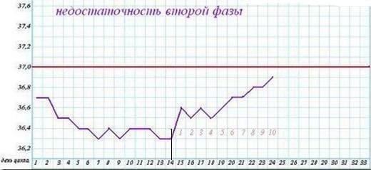 Расшифровка графика базальной температуры (БТ): Недостаточность фазы желтого тела ( синонимы: недостаточность второй фазы, недостаточность лютеиновой фазы)