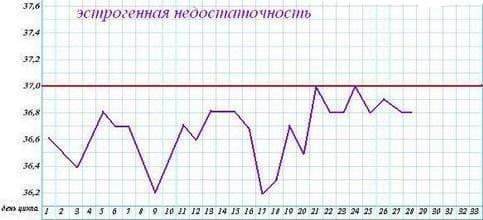 Расшифровка графика базальной температуры (БТ): Эстрогенная недостаточность